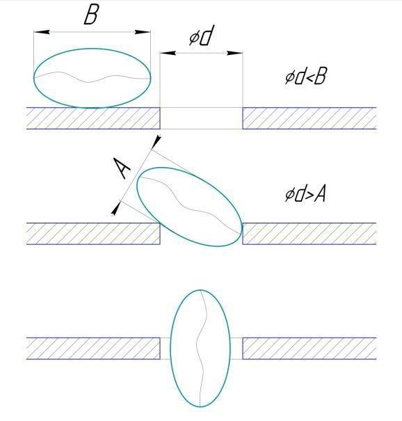 Схема  прохода  частицы  в круглое  отверстие