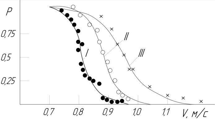 . Кривые зависимости вероятности просеивания отдельной частицы от ее скорости над горизонтальным отверстием