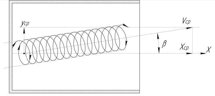 Траектория частицы в относительном движении с учетом динамического подпора продуктов
